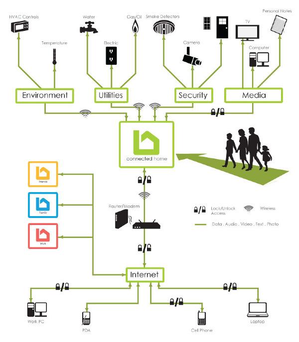 Maitre vtech smart home platform substratum design for Smart home architectures